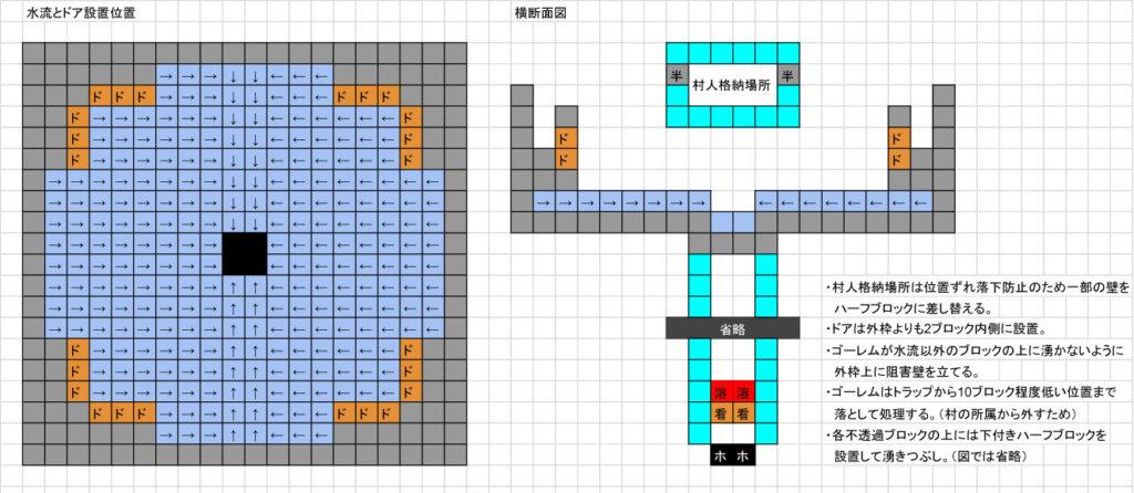マイクラ統合版ゴーレムトラップ